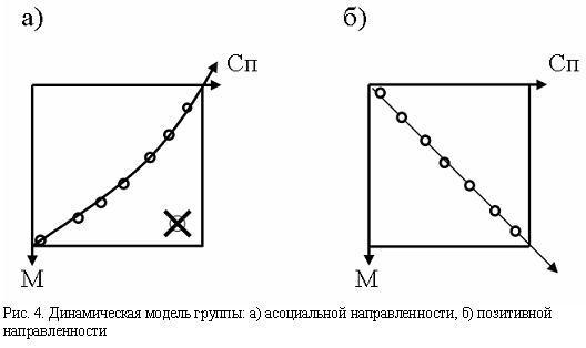 Динамическая модель группы: а) асоциальной направленности, б) позитивной направленности
