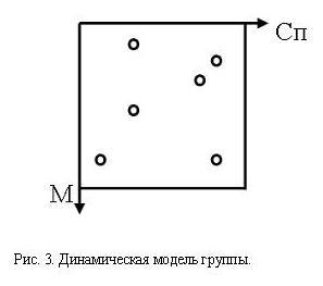 Динамическая модель группы