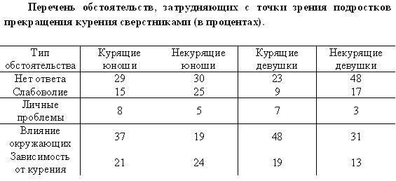 Перечень обстоятельств, затрудняющих с точки зрения подростков прекращения курения сверстниками (в процентах)