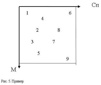 Цифра 9 фиксирует «местоположение» идеального руководителя. Под цифрой 6 «скрывается» стихийный руководитель.