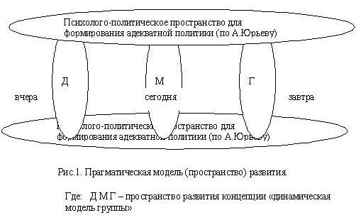Прагматическая модель (пространство) развития
