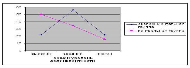 Изменение уровня делинквентности в контрольной и экспериментальной группах