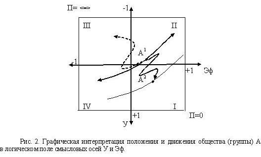 Графическая интерпретация положения и движения общества (группы) А