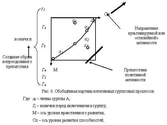 Обобщённая картина негативных групповых процессов. Где: аi – члены группы А; Гi – новички перед включением в группу; М – ось уровня нравственного развития; Сп – ось уровня развития способностей.